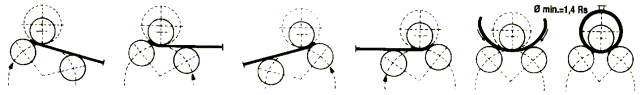 SIHR raspored valjaka i koncept savijanja