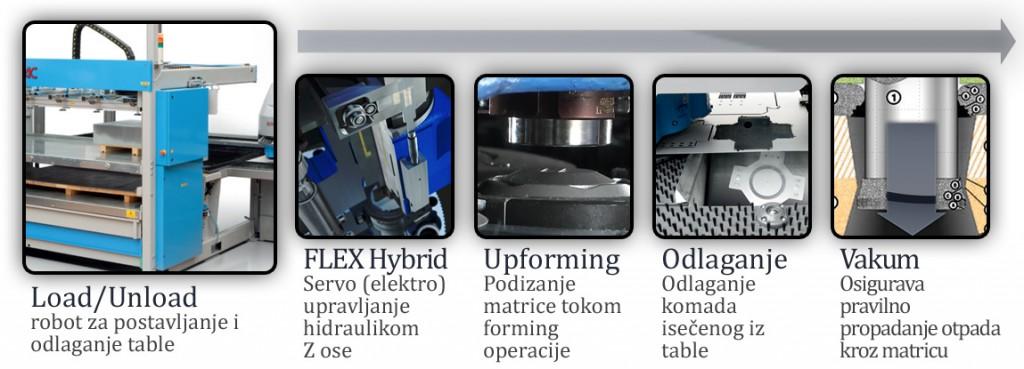 Druga faza inovacija EUROMAC CNC probijačica