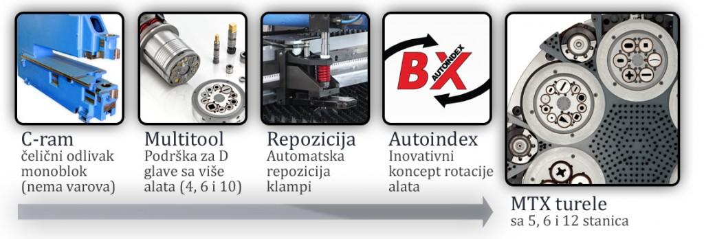 Prva faza inovacija EUROMAC CNC probijačica