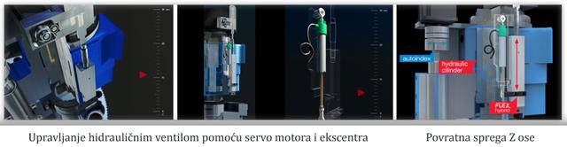 EUROMAC FLEX Hybrid sistem kontrole Z ose - probijanja