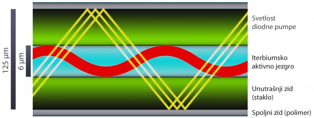Struktura aktivnog svetlosnog vlakna (optical fiber)