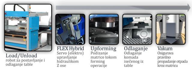 Euromac inovacije & dodatna oprema
