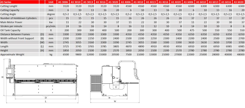 Tehničke karakteristike modela AS serije