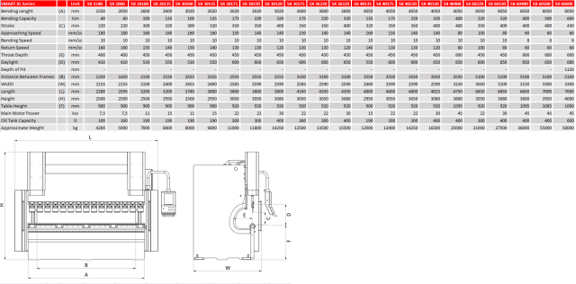 SmartXL tehničke karakteristike modela