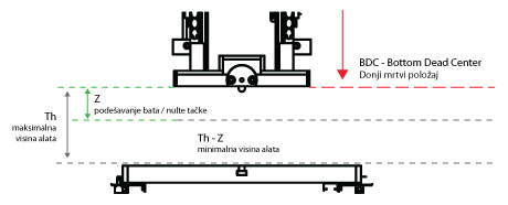 Grafičko objašnjenje karakteristika iz tabele