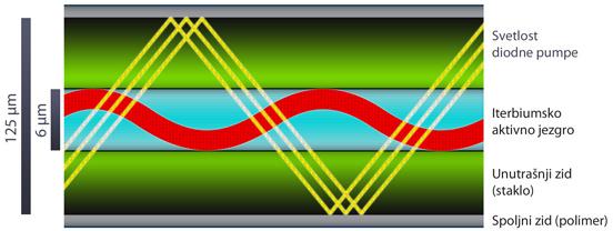Aktivno svetlosno vlakno IPG fiber izvora