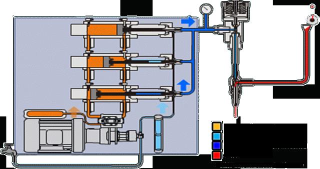 Paralelna CMS pumpa - 3 cilindra