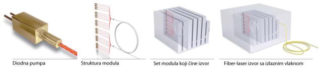 Modularni koncept IPG Photonic fiber izvora: od diodne pumpe do transportnog svetlosnog vlakna